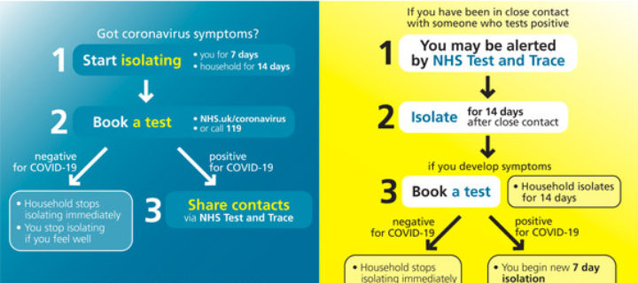 NHS Test and Trace: if you've been in contact with a person who has coronavirus